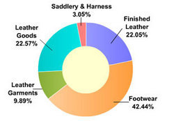 CNB Exports In Leather Industry At A Glance